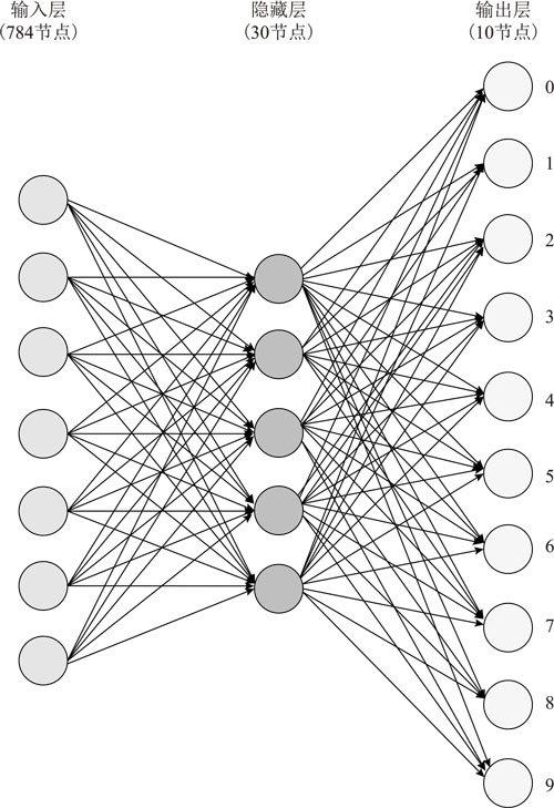 9 mnist手写数字识别神经网络结构图片